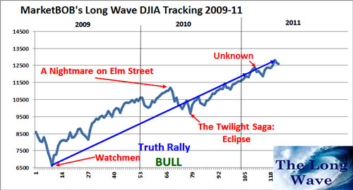 Long Wave Trend