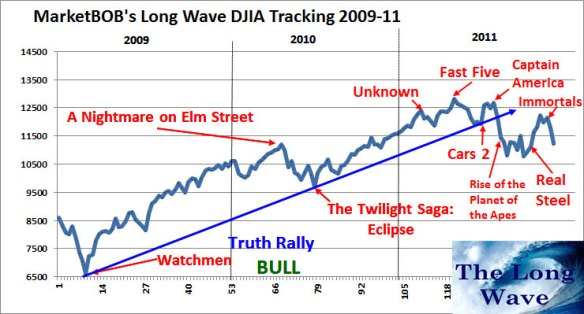 Long wave for end of november
